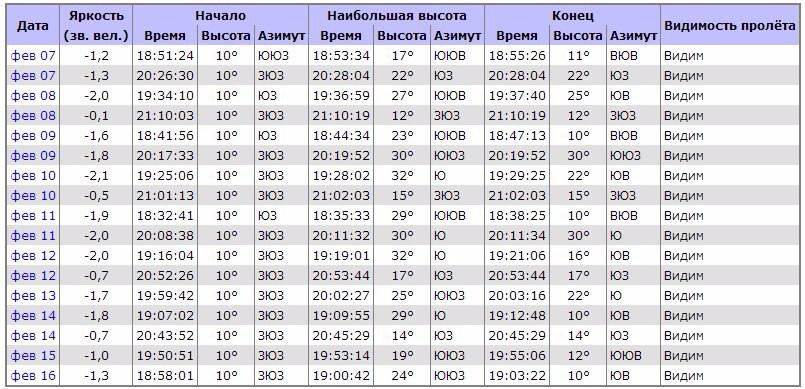 #ПриветМКСНа этой неделе в вечернее время суток траектория МКС проходит над большей частью Европейской территории России, а это значит, что появилась возможность не только увидеть станцию, но и сфотографировать ее.МКС движется в направлении с запада на восток, увидеть самый яркий искусственный спутник Земли можно даже невооруженным глазом.Ждем ваши фото и видео!