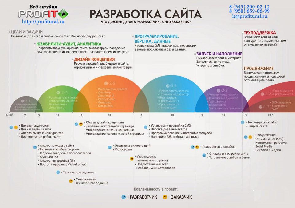 Создание и продвижение сайтов - Веб студия ПрофИТ<br />http://profitural.ru/<br />Тел: 8 (343) 200-02-12, 8 (950) 659-06-99, 8 (963) 855-44-75<br />E-mail: it@profitural.ru<br />Skype: add_rss  <br />ICQ: 246314031<br />Viber <br />WhatsApp<br />Telegram